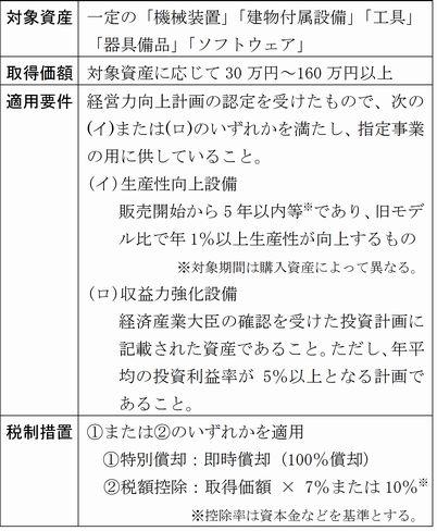 平成29年度税制改正大綱_表2